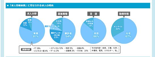 アメリアの求人に関するグラフ